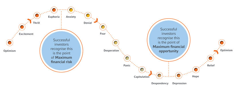 4-cycle-of-market-emotions